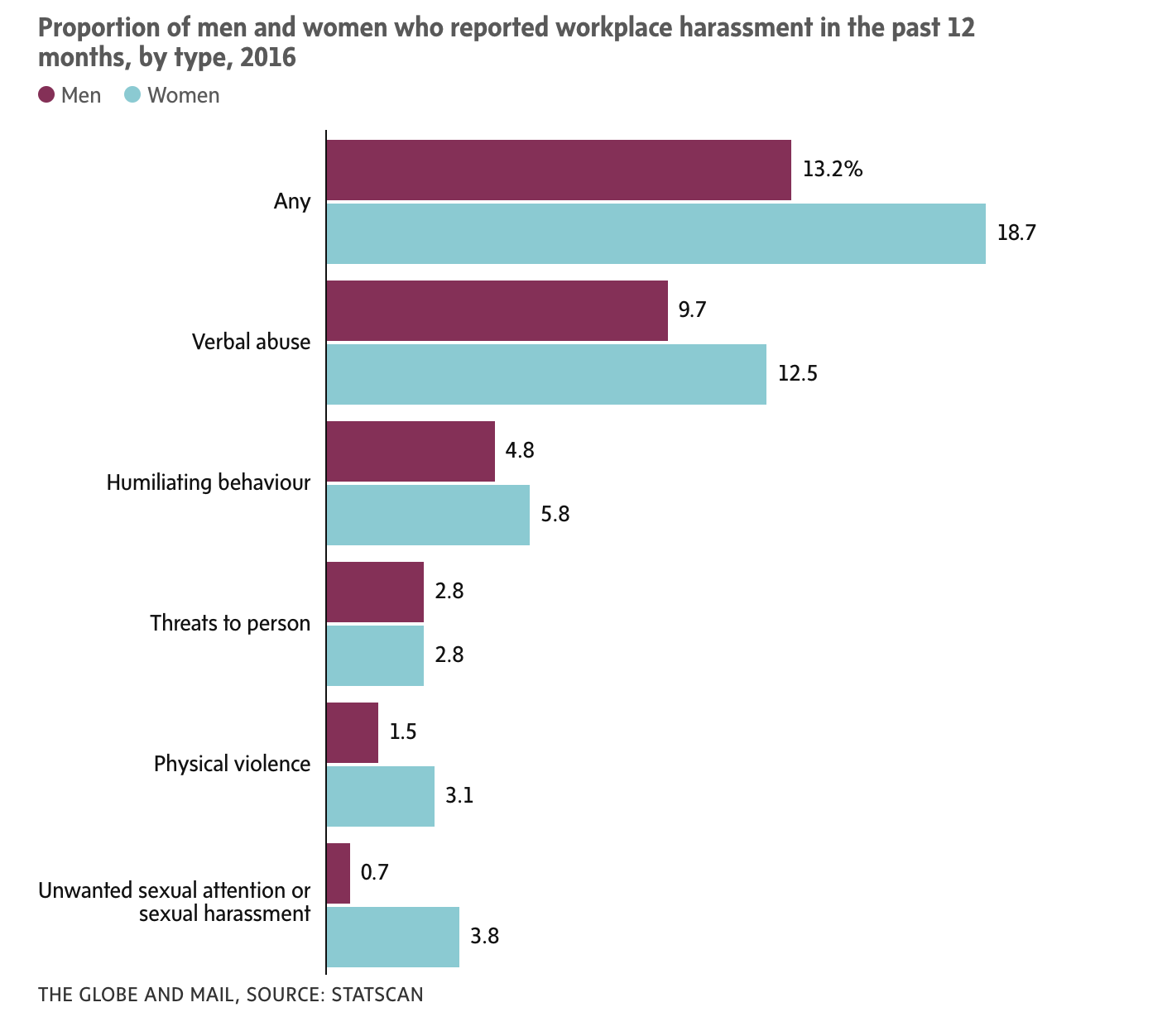 workplace harassment statistics, statscan, abuse, work abuse