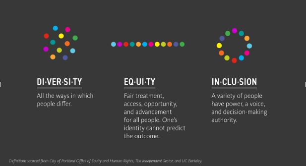 Equity, diversity and inclusion: building blocks for respect
